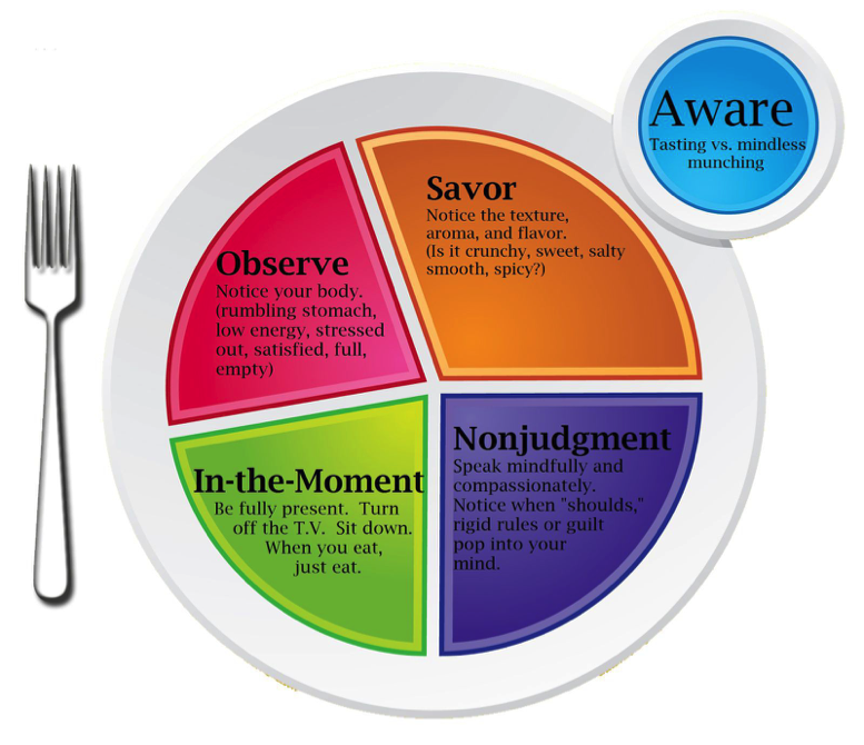 Mindful Eating plate